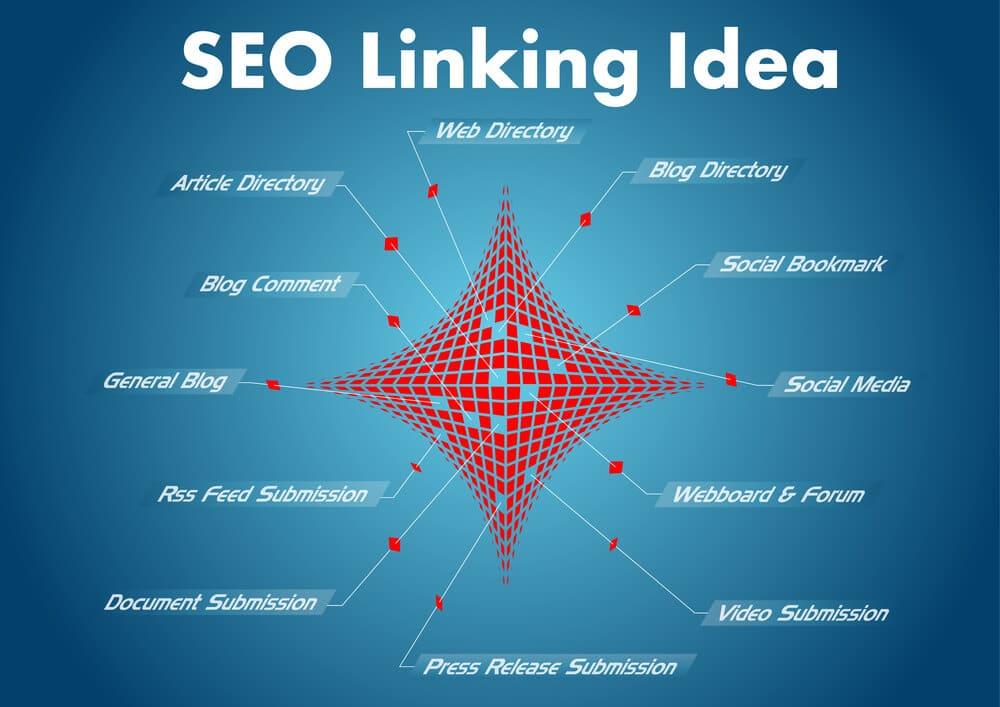 link building for SEO - Infintech Designs