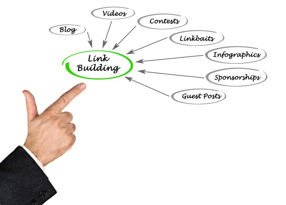 link building strategies - Infintech Designs
