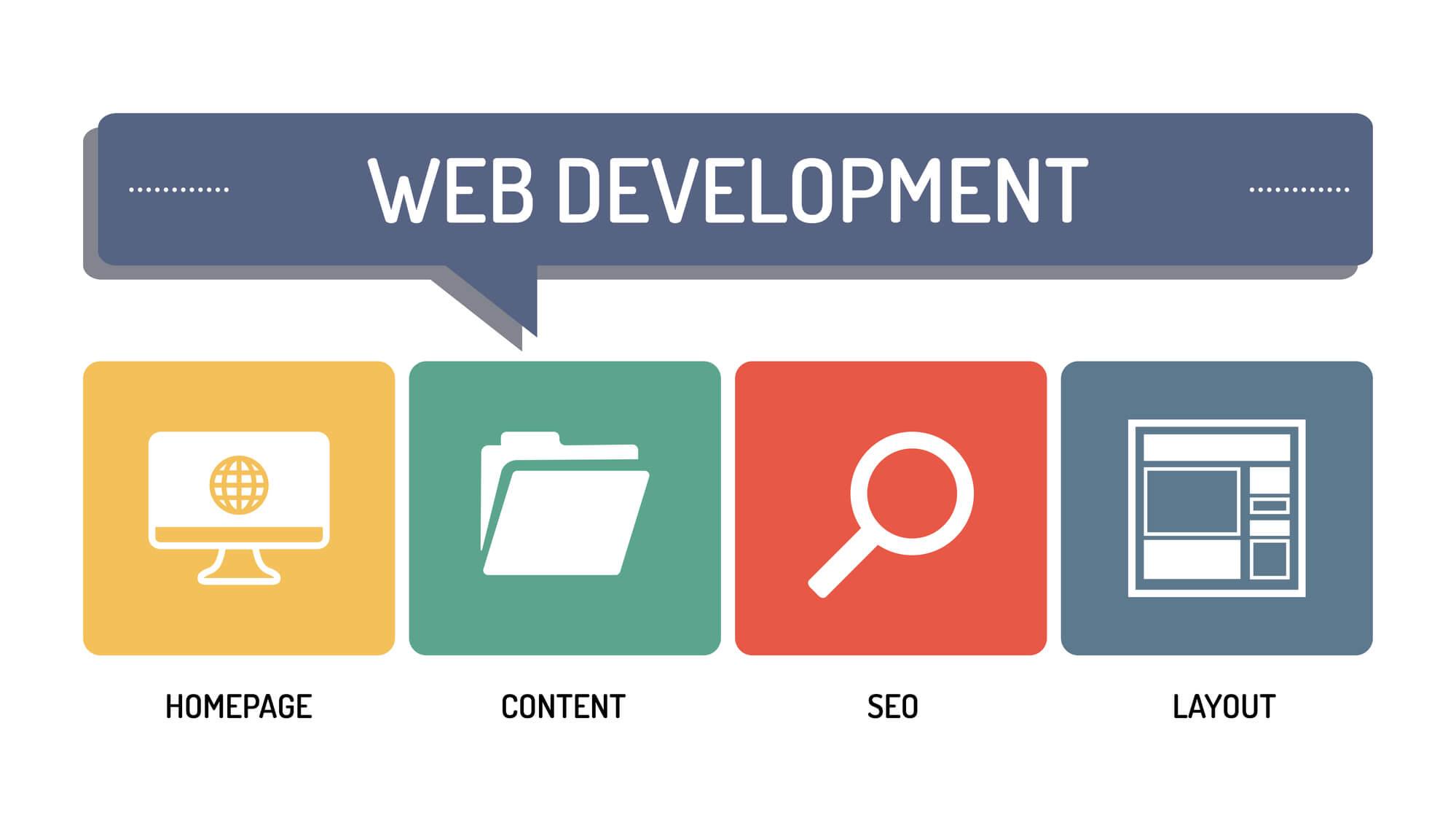 web development process - Infintech Designs