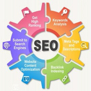 Infintech Desings - On Page SEO Services